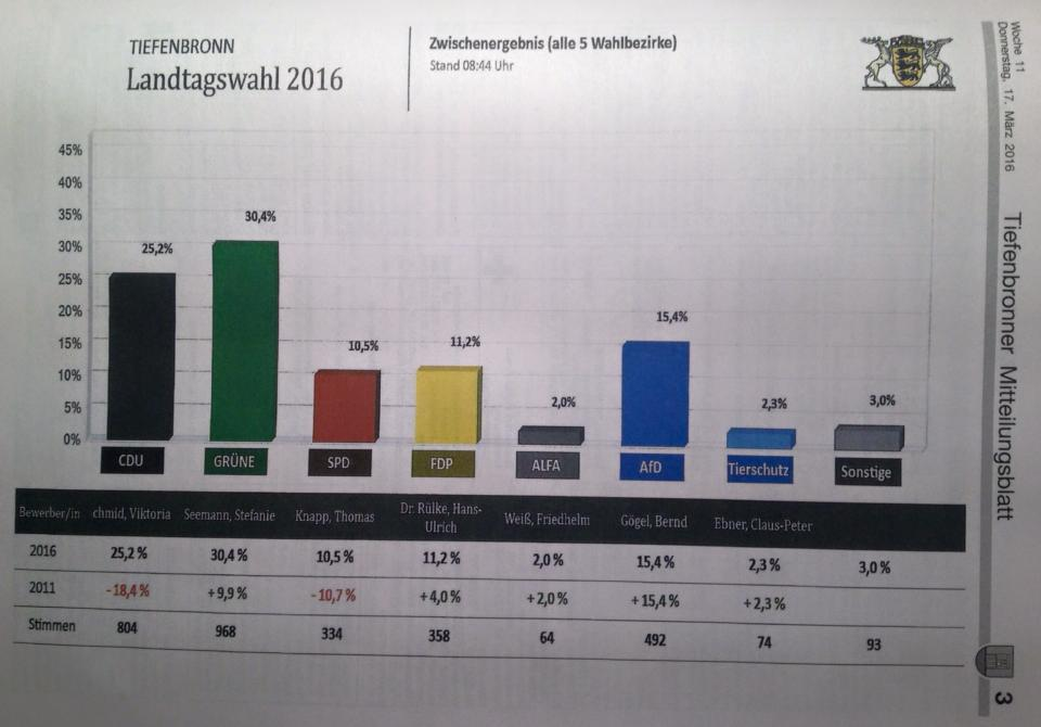 Landtagswahl-Ergebnis 2016 Tiefenbronn im Gemeindeblatt