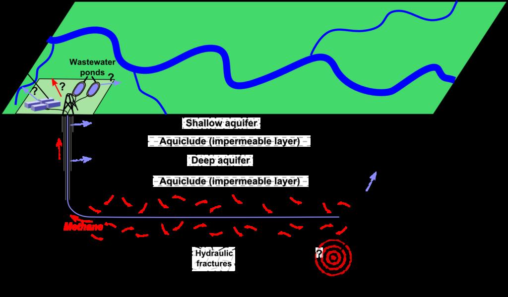 Eine Grafik, die zeigt, wie Fracking funktionert