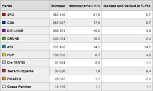Wahlergebnis Abgeordnetenhauswahl Berlin 2016