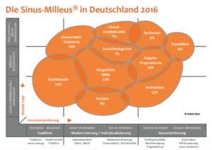 Sinus-Mileus in Deutschland