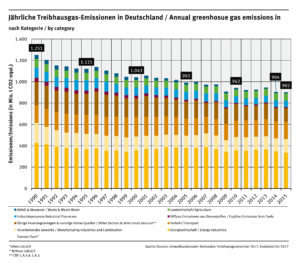 Treibhausgasemissionen Deutschland nach Kategorien Jahresvergleich