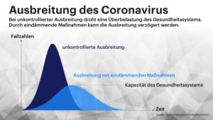 Corona-Verlauf glimpflich oder katastrophal