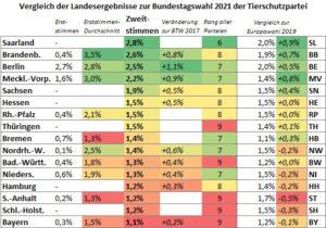 Erst- und Zweitstimmen-Ergebnisse 2021 in den Bundesländern und Vergleich zur Bundestagswahl 2017